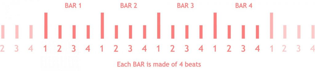 Picture of a music bars to learn how to make beats as a beginner