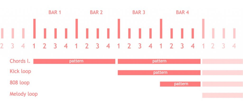 Picture of how music patterns are assembled to learn how to make beats as a beginner